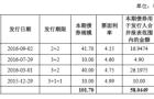 碧桂园发百亿元债券融资偿旧债,杨国强、莫斌参与认购